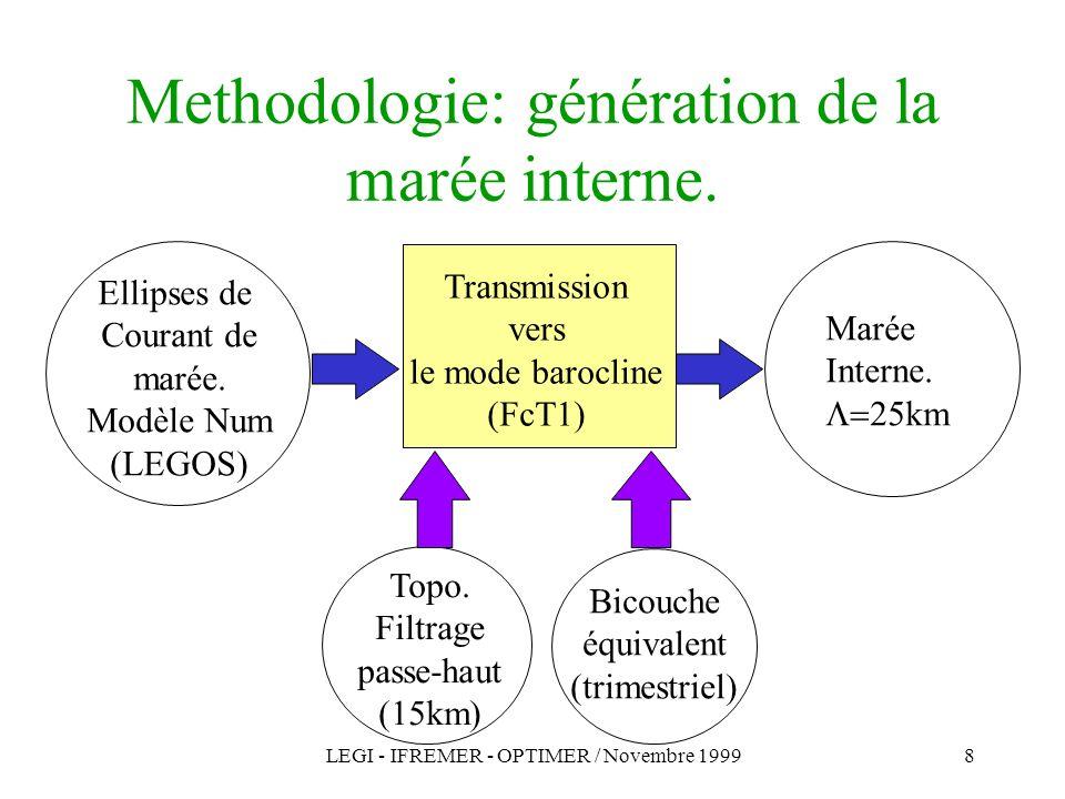 Methodologie: génération de la marée interne.