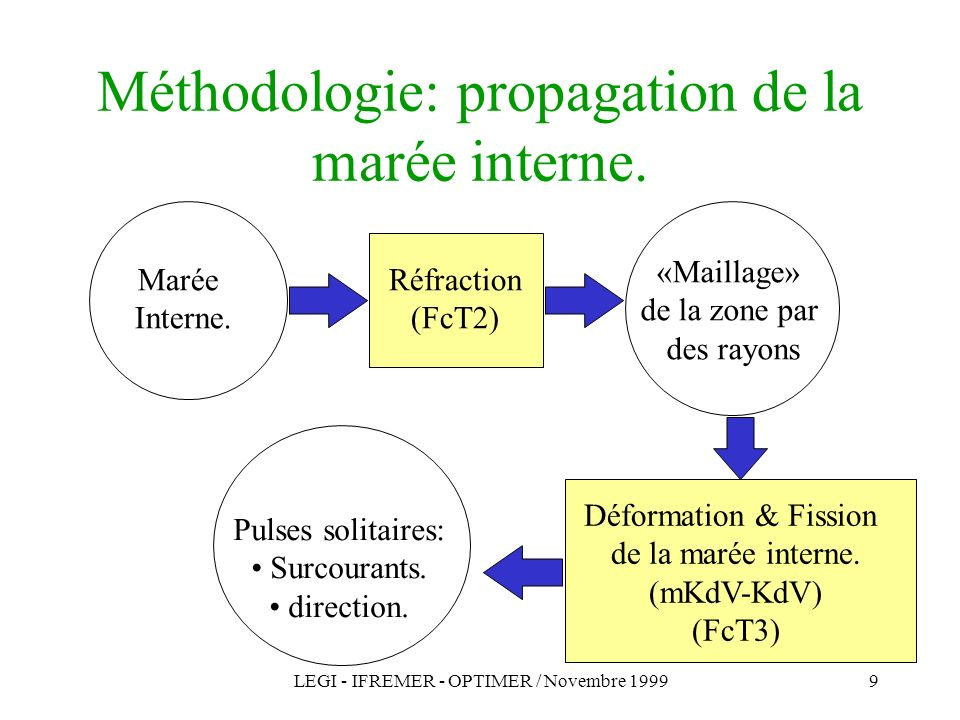 Méthodologie: propagation de la marée interne.