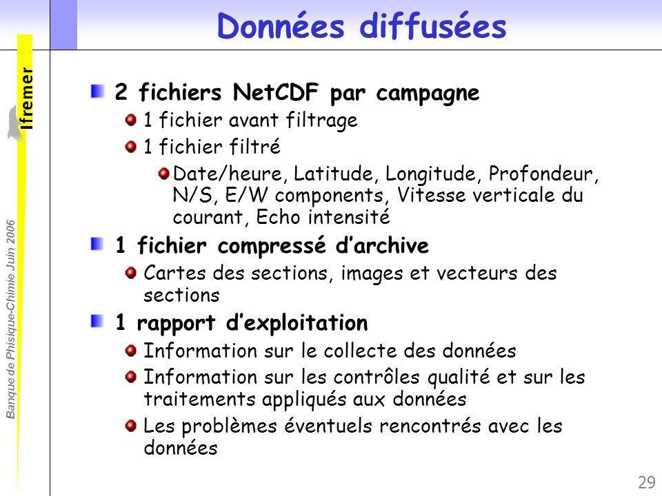 Données diffusées 2 fichiers NetCDF par campagne