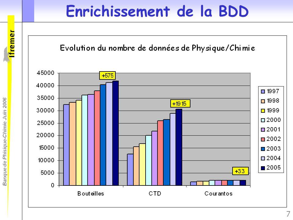 Enrichissement de la BDD