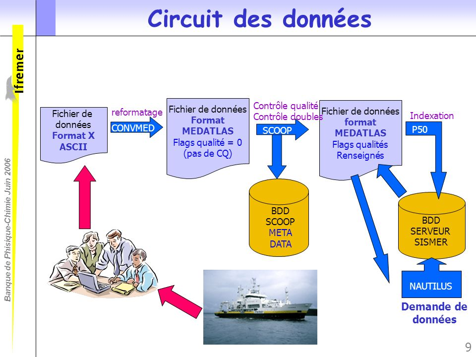 Circuit des données Demande de données Contrôle qualité