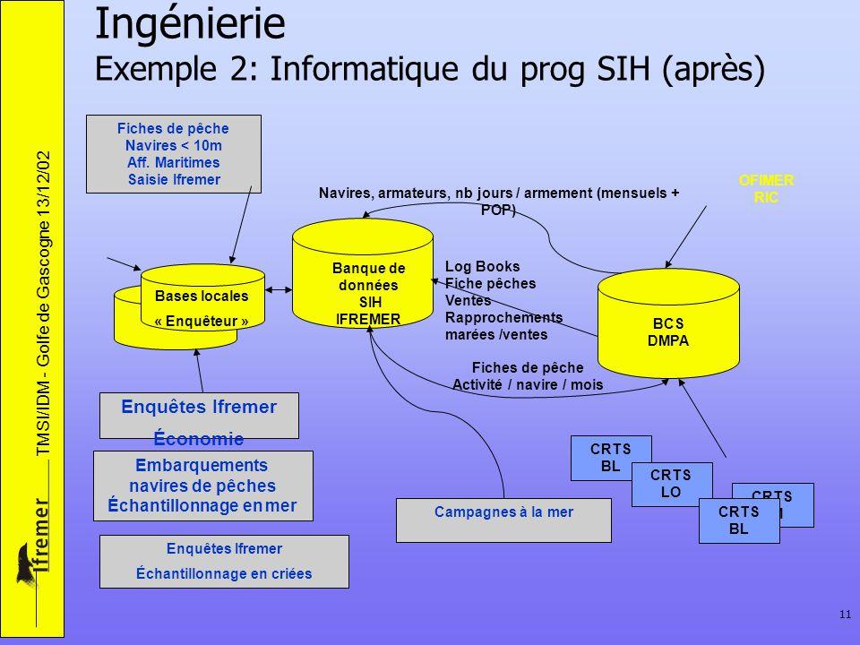 Ingénierie Exemple 2: Informatique du prog SIH (après)