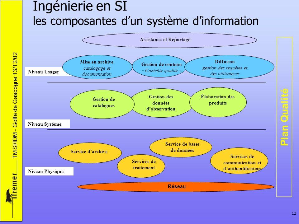 Ingénierie en SI les composantes d'un système d'information