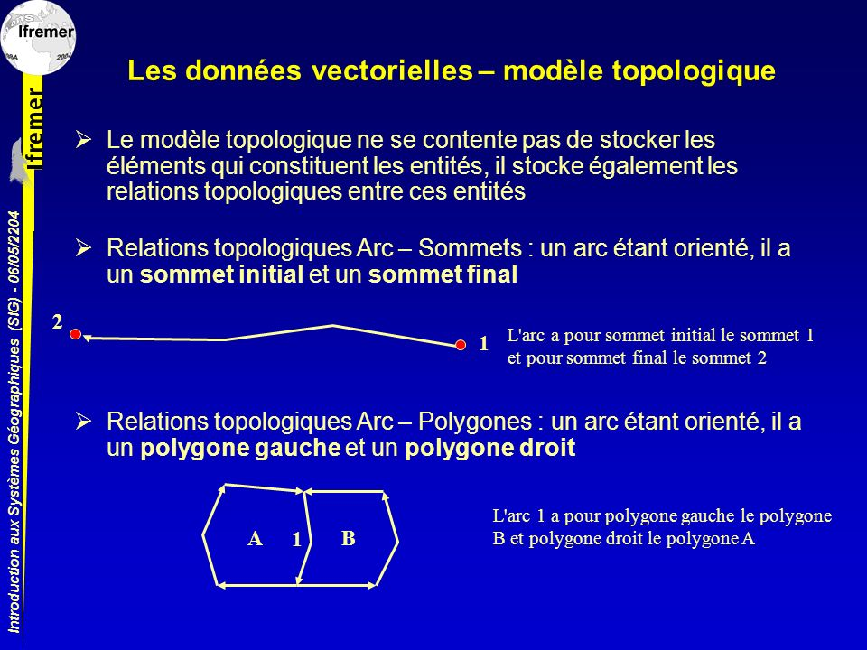 Les données vectorielles – modèle topologique