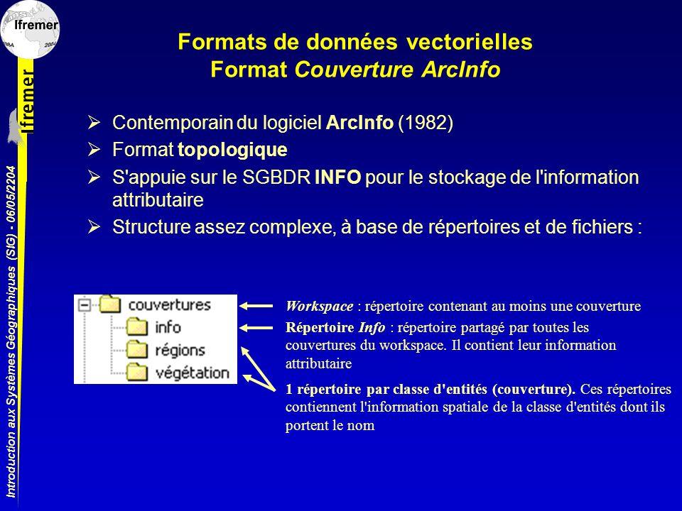 Formats de données vectorielles Format Couverture ArcInfo