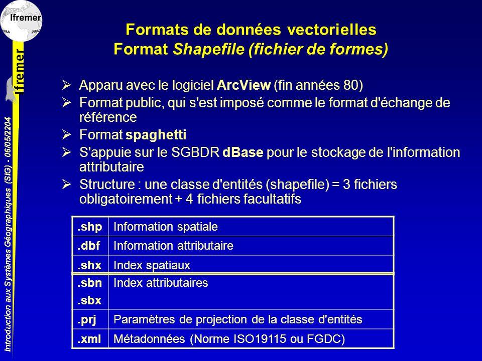 Formats de données vectorielles Format Shapefile (fichier de formes)