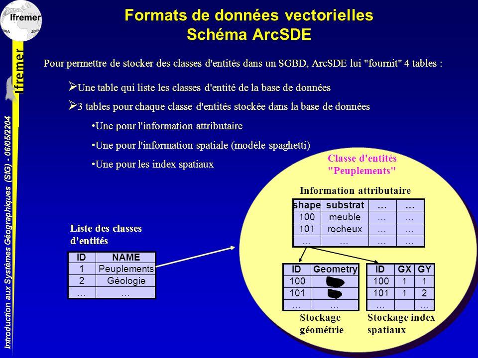 Formats de données vectorielles Schéma ArcSDE
