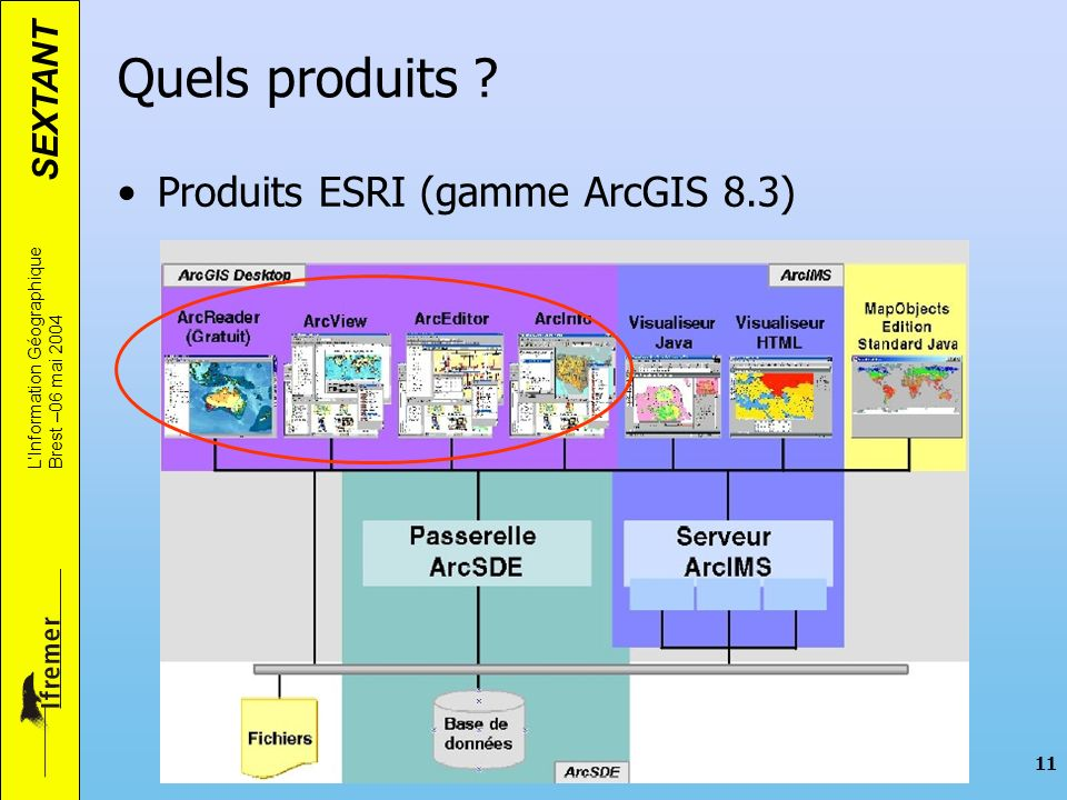 Quels produits Produits ESRI (gamme ArcGIS 8.3)