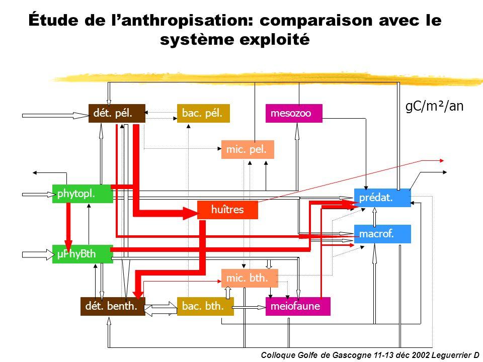 Étude de l'anthropisation: comparaison avec le système exploité