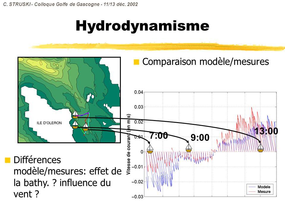 Hydrodynamisme Comparaison modèle/mesures 13:00 7:00 9:00