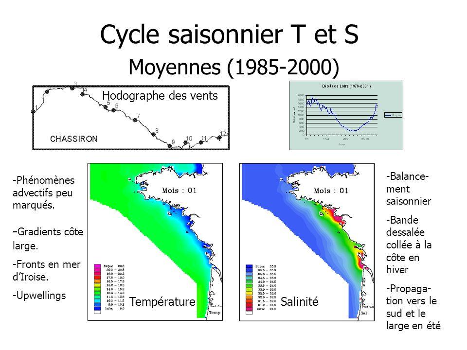 Cycle saisonnier T et S Moyennes (1985-2000)