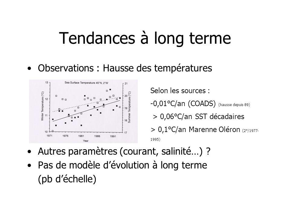 Tendances à long terme Observations : Hausse des températures