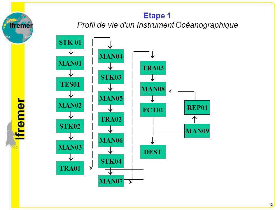 Etape 1 Profil de vie d un Instrument Océanographique
