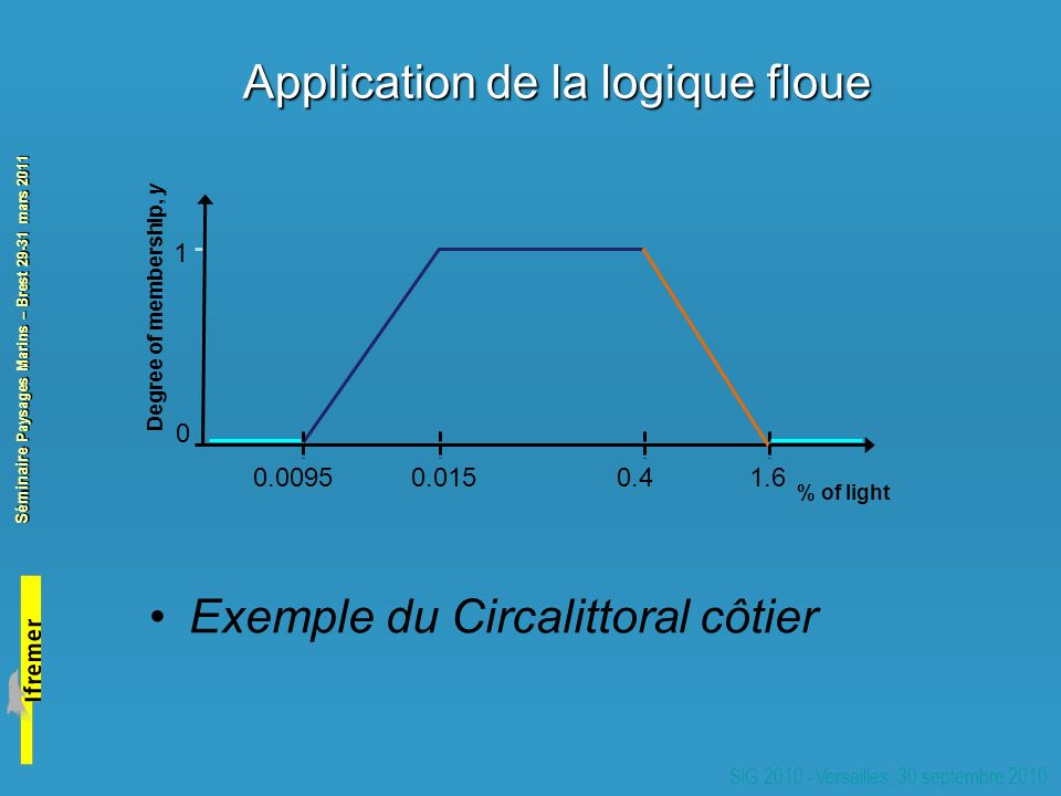 Application de la logique floue