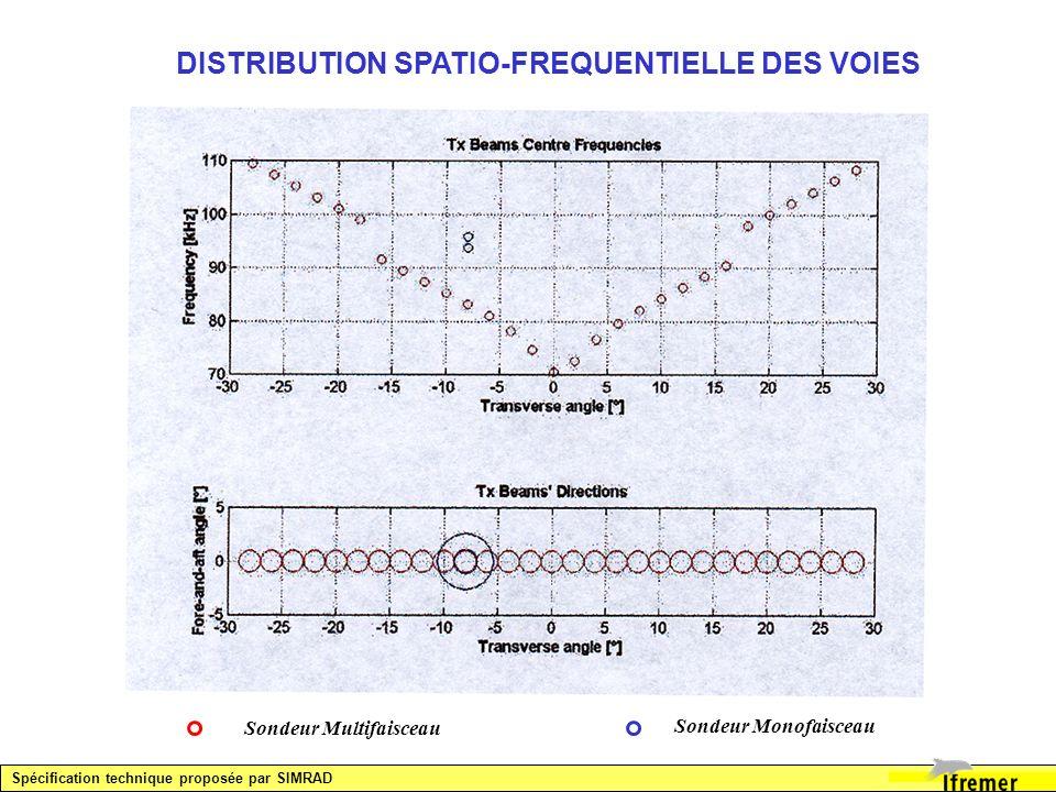 DISTRIBUTION SPATIO-FREQUENTIELLE DES VOIES