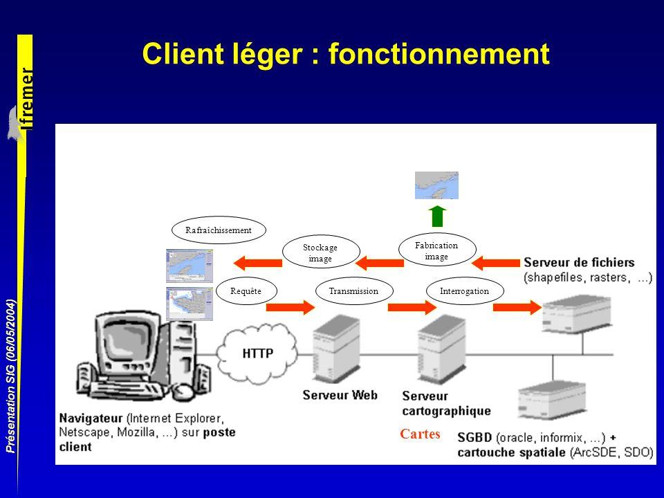 Client léger : fonctionnement
