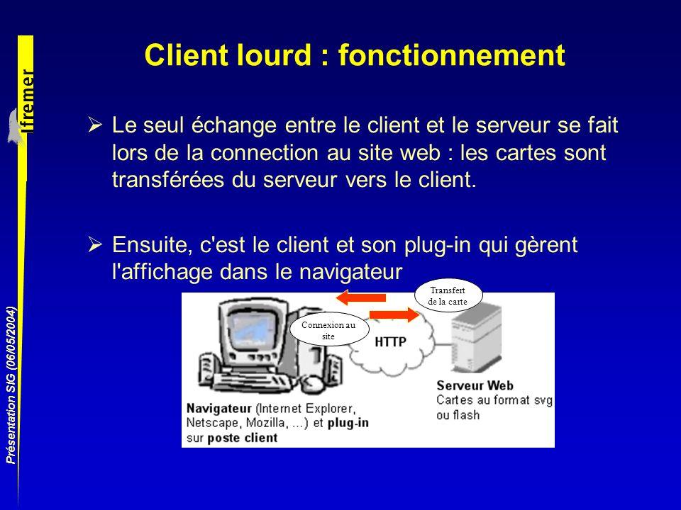 Client lourd : fonctionnement