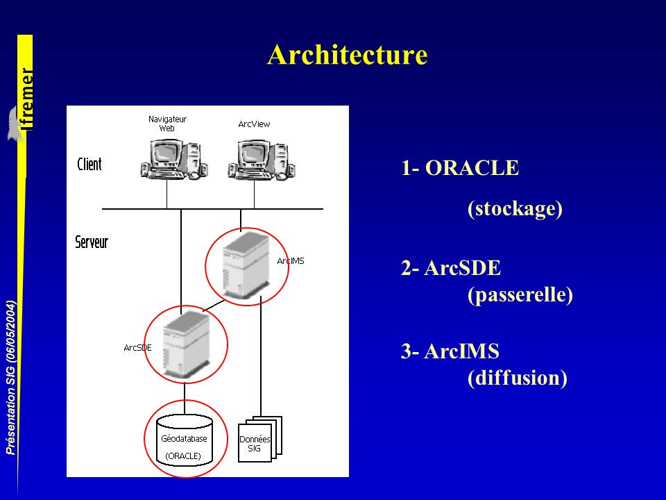 Architecture 1- ORACLE (stockage) 2- ArcSDE (passerelle) 3- ArcIMS