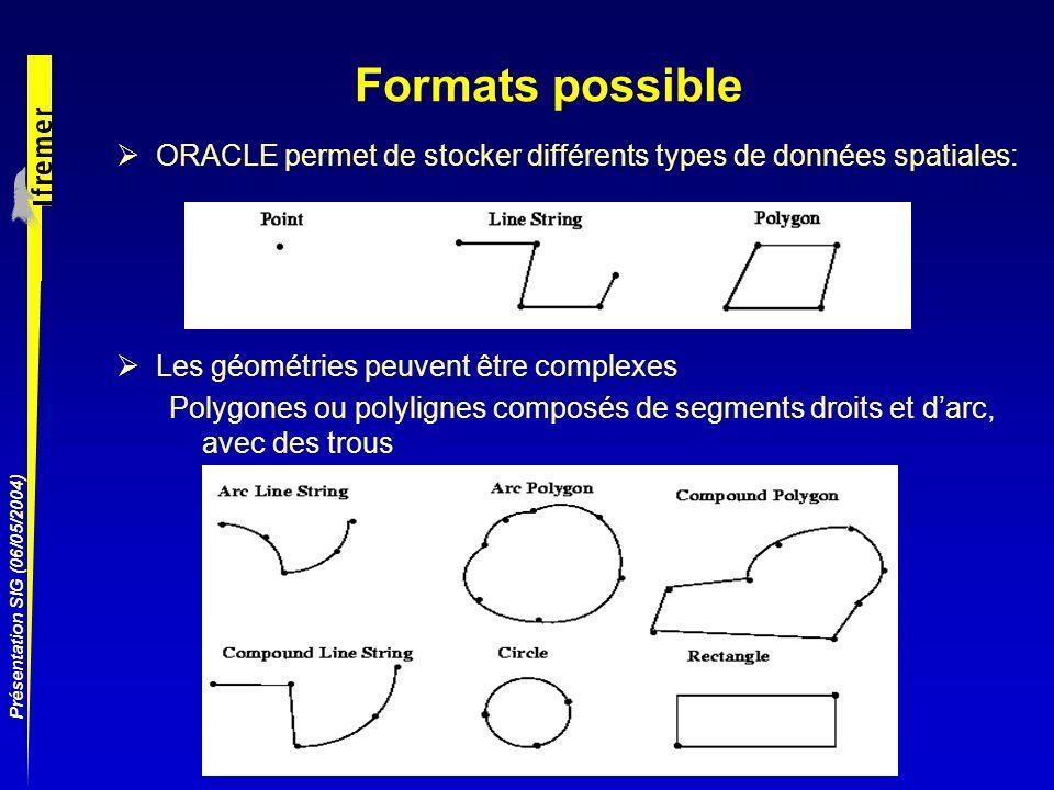 Formats possibleORACLE permet de stocker différents types de données spatiales: Les géométries peuvent être complexes.