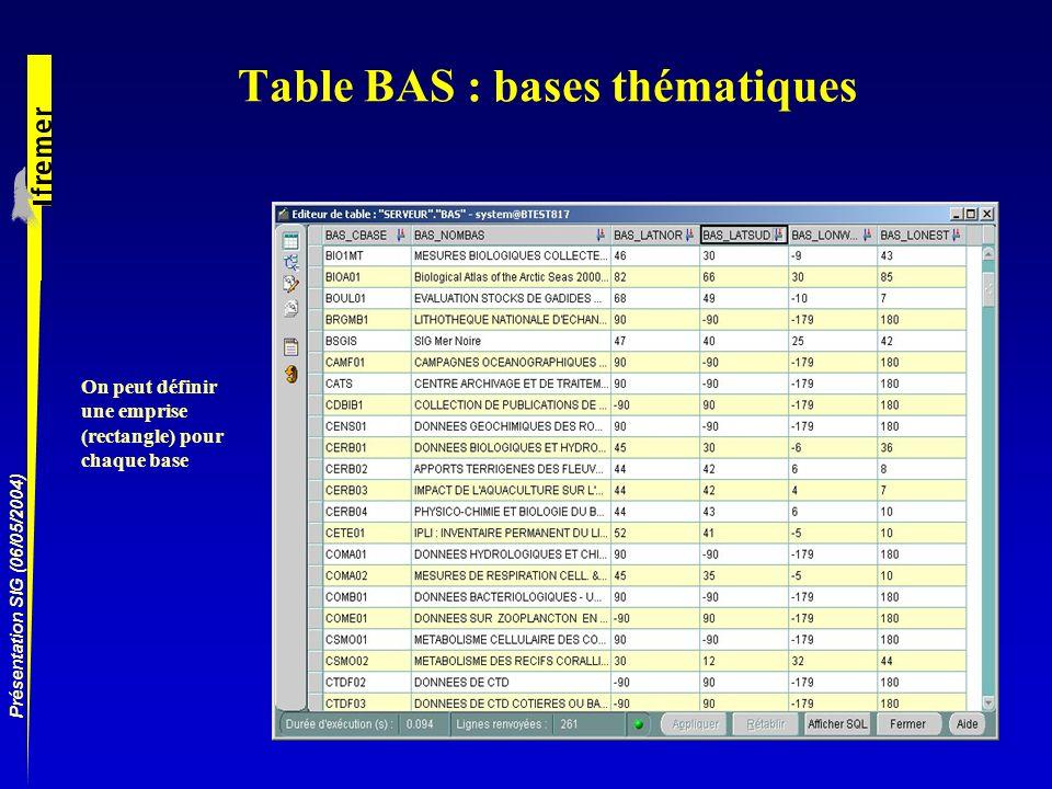 Table BAS : bases thématiques