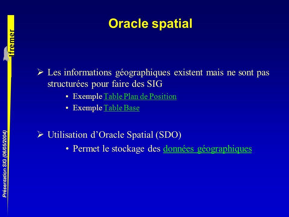 Oracle spatialLes informations géographiques existent mais ne sont pas structurées pour faire des SIG.