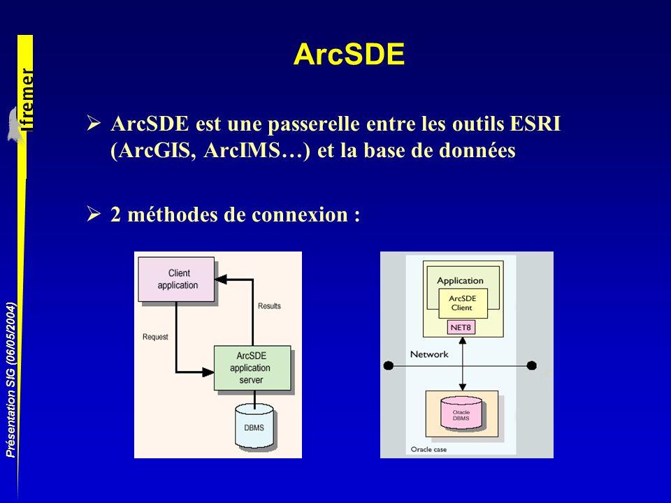 ArcSDE ArcSDE est une passerelle entre les outils ESRI (ArcGIS, ArcIMS…) et la base de données. 2 méthodes de connexion :