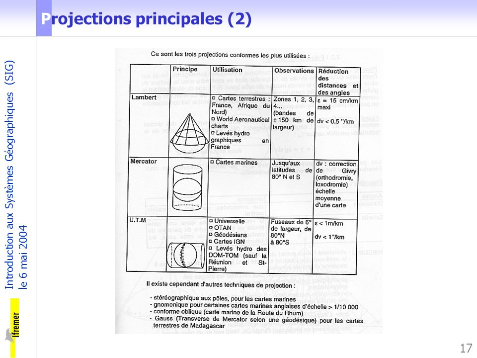 Projections principales (2)