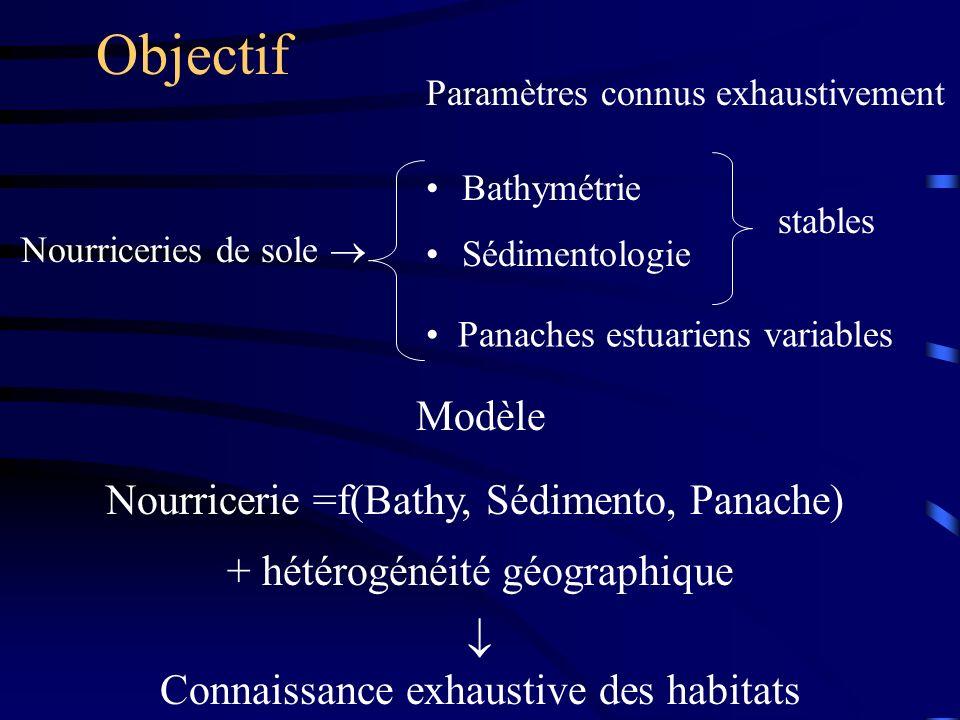 Objectif Nourriceries de sole  Modèle