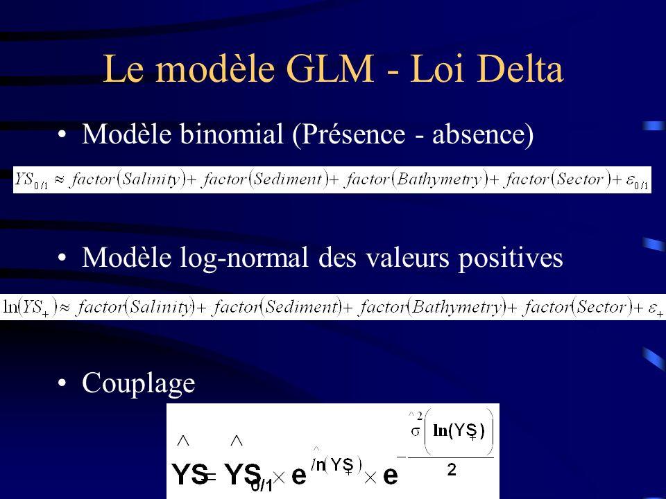 Le modèle GLM - Loi Delta