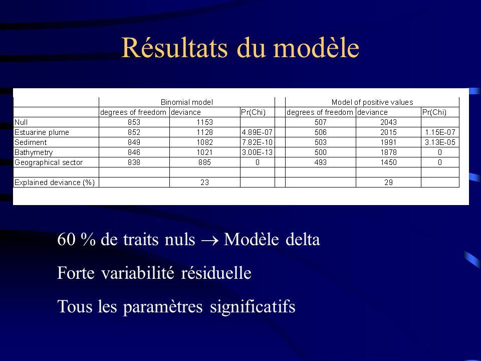 Résultats du modèle 60 % de traits nuls  Modèle delta