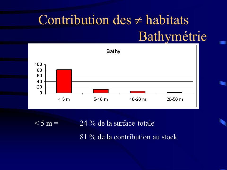 Contribution des  habitats Bathymétrie
