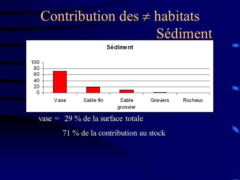 Contribution des  habitats Sédiment