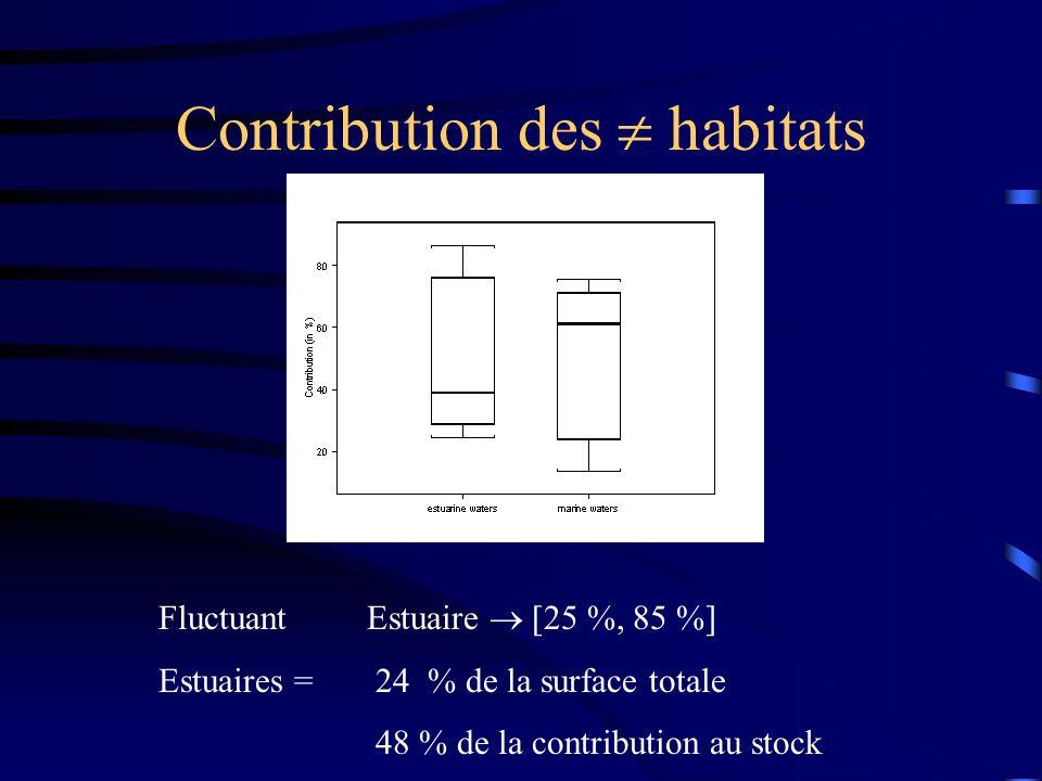 Contribution des  habitats
