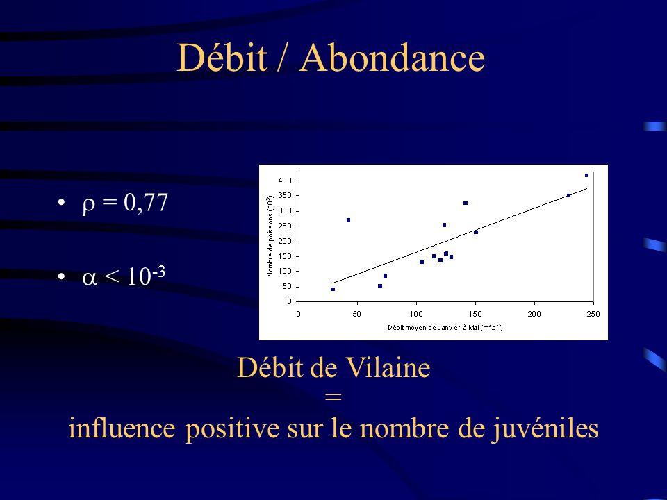 influence positive sur le nombre de juvéniles