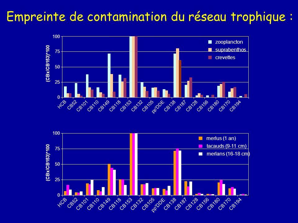 Empreinte de contamination du réseau trophique :