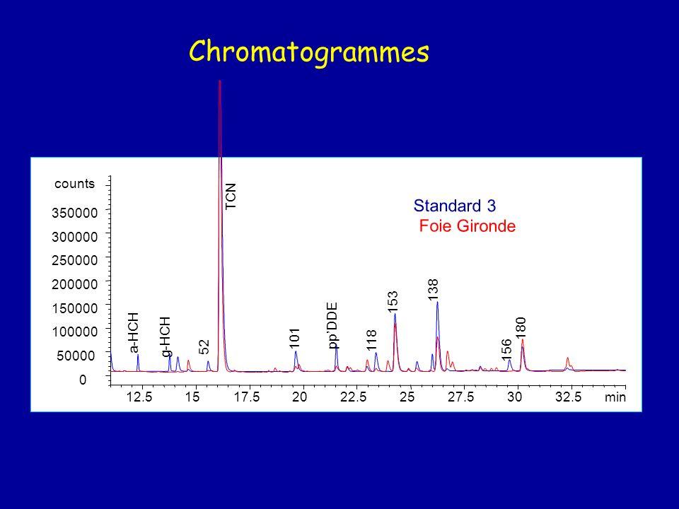 Chromatogrammes Standard 3 Foie Gironde min 12.5 15 17.5 20 22.5 25