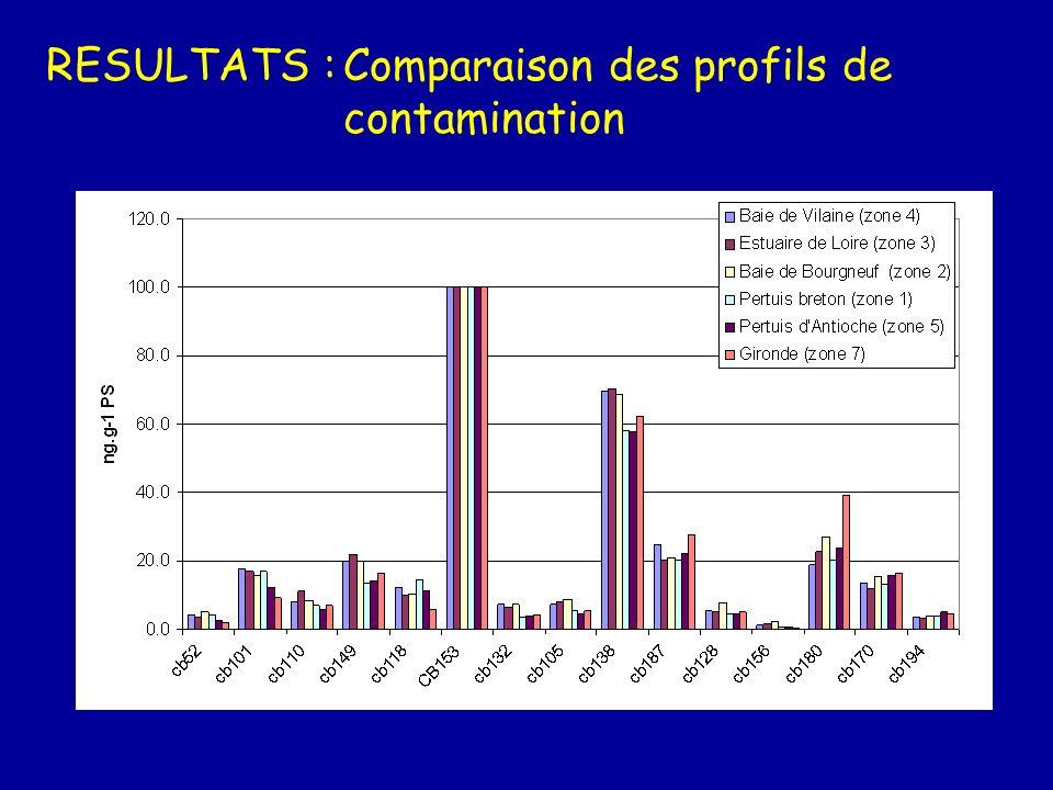 RESULTATS : Comparaison des profils de contamination