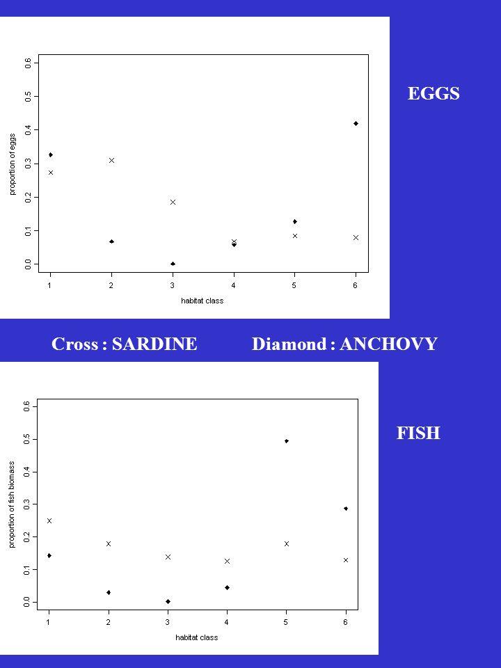 Cross : SARDINE Diamond : ANCHOVY