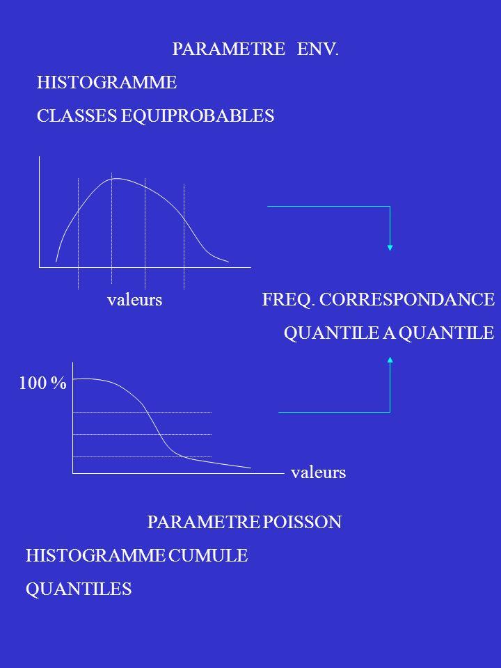 PARAMETRE ENV. HISTOGRAMME. CLASSES EQUIPROBABLES. valeurs. FREQ. CORRESPONDANCE. QUANTILE A QUANTILE.