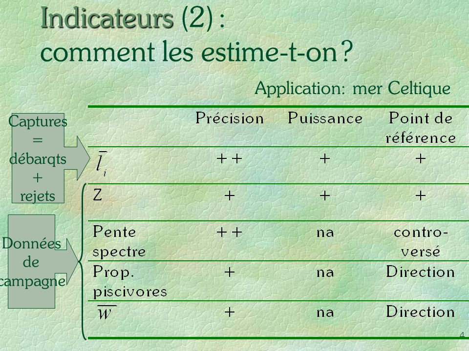 Indicateurs (2) : comment les estime-t-on