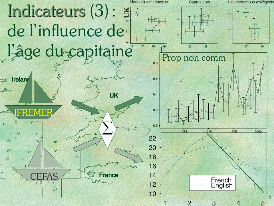 Indicateurs (3) : de l'influence de l'âge du capitaine