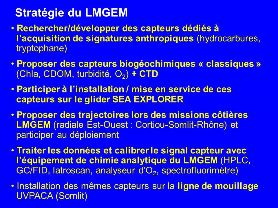 Stratégie du LMGEM Rechercher/développer des capteurs dédiés à l'acquisition de signatures anthropiques (hydrocarbures, tryptophane)
