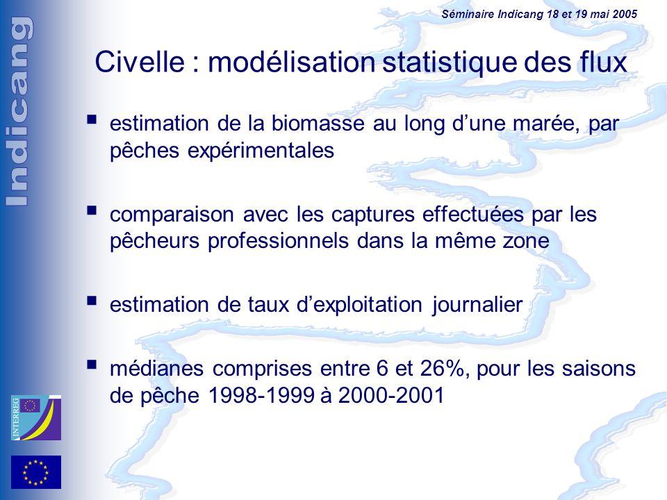 Civelle : modélisation statistique des flux