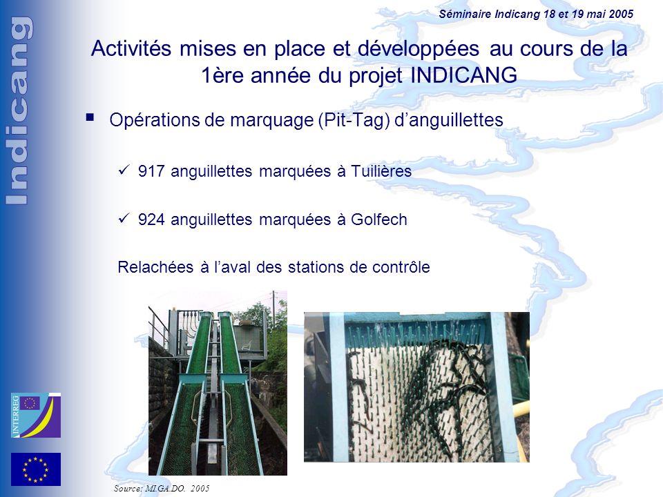 Activités mises en place et développées au cours de la 1ère année du projet INDICANG