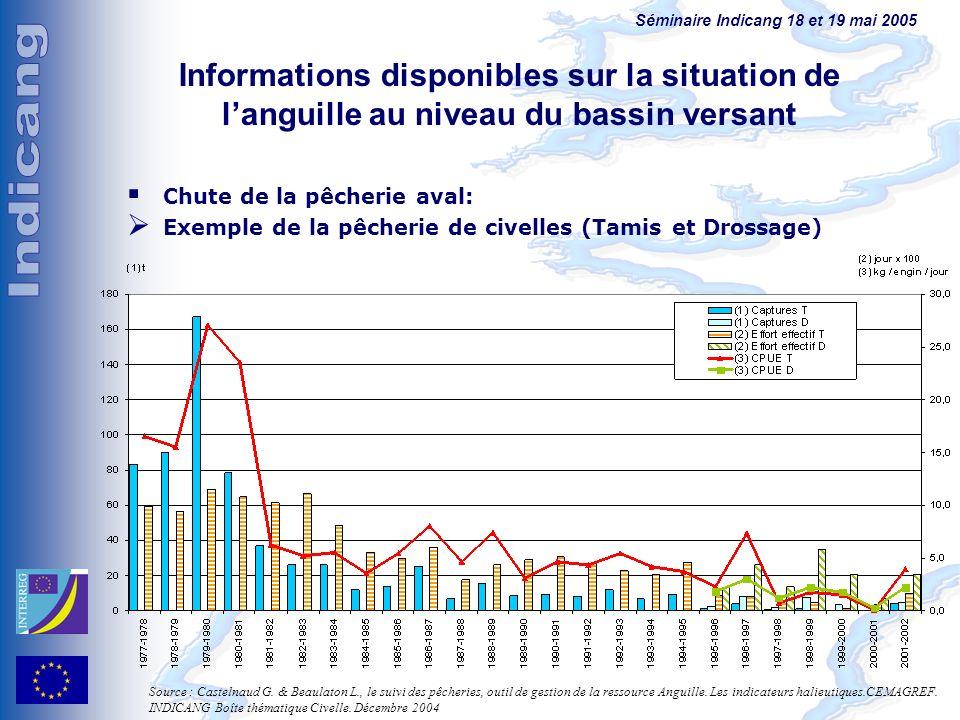 Informations disponibles sur la situation de l'anguille au niveau du bassin versant