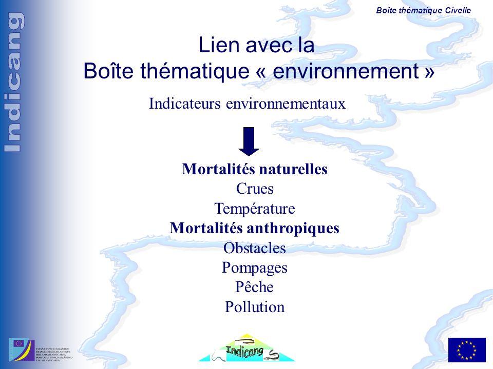 Mortalités naturelles Mortalités anthropiques