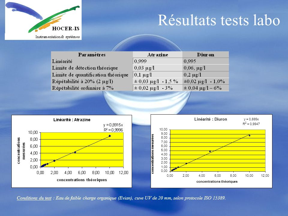 Résultats tests labo Linéarité : Diuron. y = 0,885x. R. 2. = 0,9947. 10,00. 9,00. 8,00. 7,00.