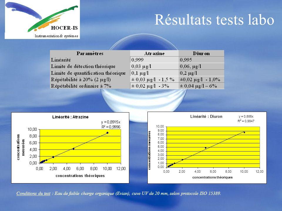 Résultats tests laboLinéarité : Diuron. y = 0,885x. R. 2. = 0,9947. 10,00. 9,00. 8,00. 7,00. 6,00. 5,00.