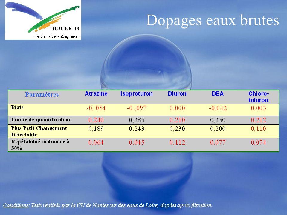 Dopages eaux brutesConditions: Tests réalisés par la CU de Nantes sur des eaux de Loire, dopées après filtration.