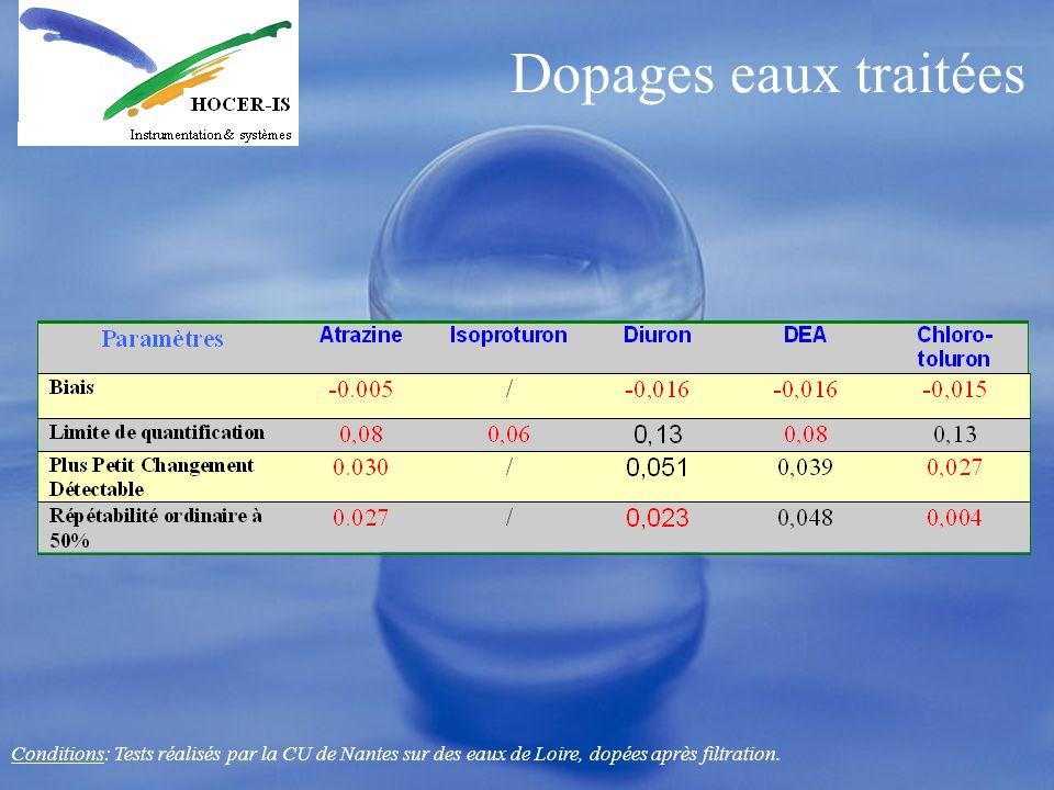 Dopages eaux traitéesConditions: Tests réalisés par la CU de Nantes sur des eaux de Loire, dopées après filtration.